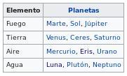 planeta segun elemento
