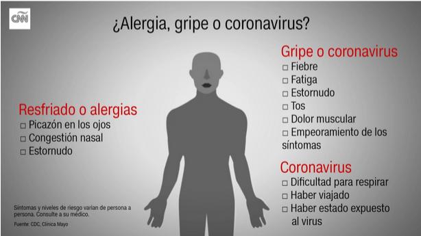 sintomas del coronavirus y del resfriado comun